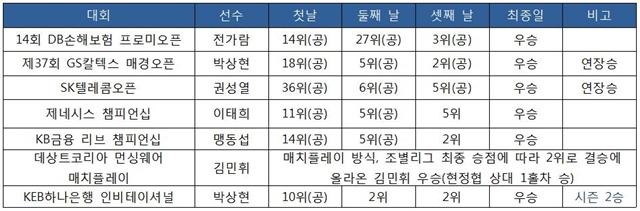 KPGA 2018 KPGA 코리안투어 우승자 라운드별 성적6월 17일 현재