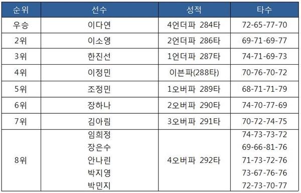 [2019 KLPGA 투어-13차] 제33회 한국여자오픈 최종 순위