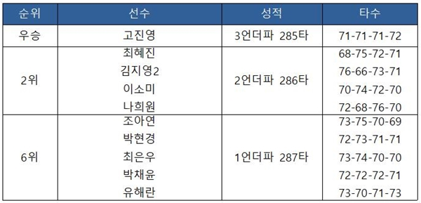 [2019 KLPGA 투어-26차] 하이트진로 챔피언십 최종 순위